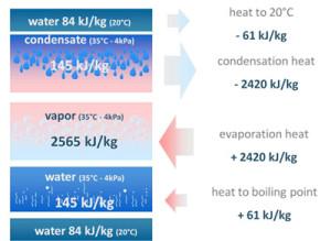 evaporator03